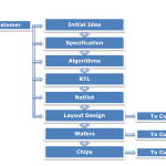 About ASIC Design